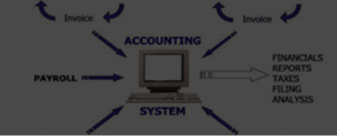 Applications of Computers in Accounting