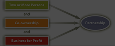 Accounting for Partnership : Basic Concepts