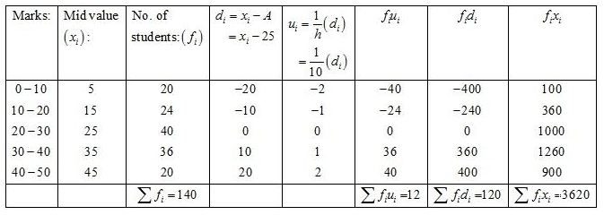 statistics exercise 23 Statistics 1  in exercises 1–3 the sample is the artificial dataset 1, 2, 3, 4, 5, 6, 7  1  distribution (see the footnote on page 23 of the course notes) what is k.