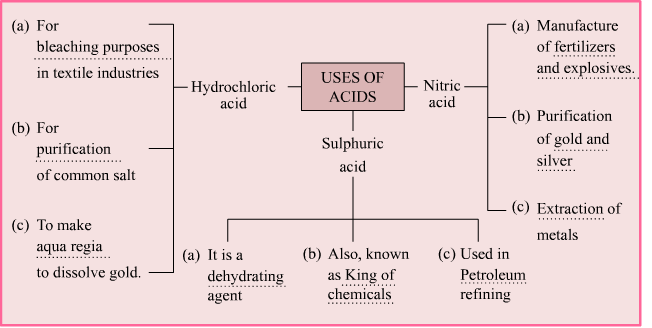 Acids, Bases and Salts cbse Class 7th science Solution of ...