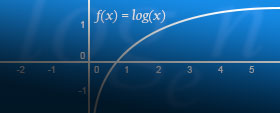 Logs, Equations and Inequalities