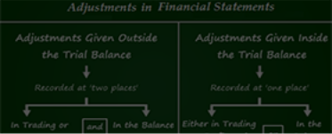 Financial Statements - II