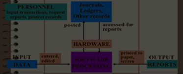 Computerised Accounting System