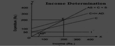 Determination of Income and Employment