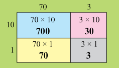 NCERT Solutions for class 3 Mathematics Chapter-9 How Many Times ?