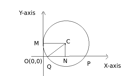 Find the equation of a circle which touches y axis at a distance of it is given that pq 6 unit and om 4 unit so qn pn 3 unit as cn is perpendicular from c to chord pn so in right angle triangle cqn ccuart Image collections