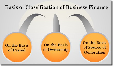 Sources Of Business Finance, Revision Notes: CBSE Class 11