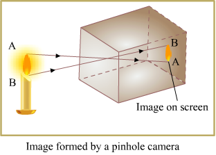 Principle A Pinhole Camera Is Based On The Of Rectilinear Propagation Light Which States That Travels In Straight Line