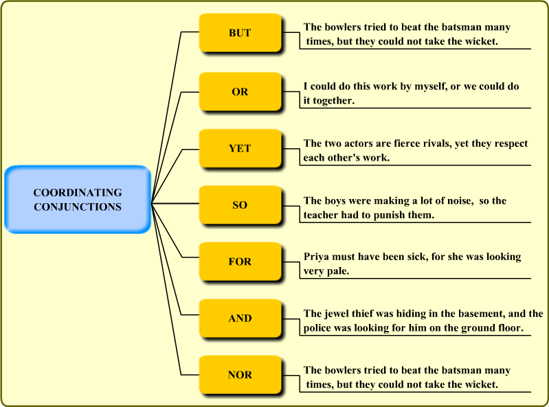 Conjunctions, Revision Notes: CBSE Class 10 ENGLISH, English Grammar