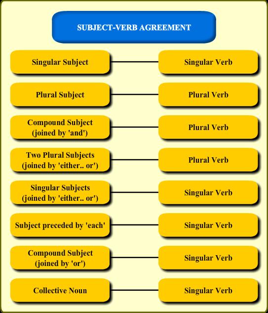 Subject Verb Agreement Revision Notes Maharashtra Class 6 English