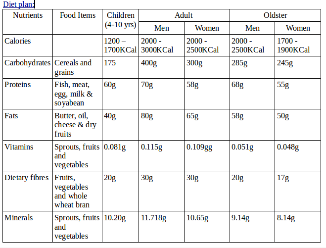 make a list of diet chart of 12 year old child its urgent ...