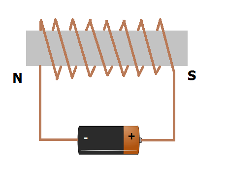 Untitled_png electromagnets(1) how electromagnet is produce draw its diagram science magnetic
