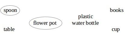 NCERT Solutions for Class 4 English Chapter 4 – The Little Fir Tree