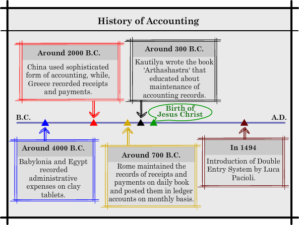 history of accounting indicates that accounting Full answer accounting coach also indicates that it is common for companies to lump many small expenses together on an income statement under miscellaneous expenses.
