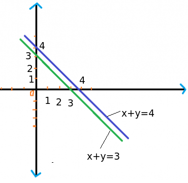 Draw The Graph Of Xy 3 And 2x2y8 On The Same Axes What Does The