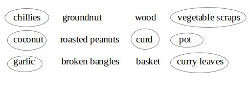Free NCERT Solutions for Class 5 English Chapter 2 - Wonderful Waste