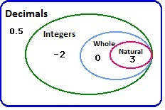 Venn diagram math whole numbers find wiring diagram give a venn diagram which shows the relation between whole numbers rh meritnation com printable venn ccuart Image collections