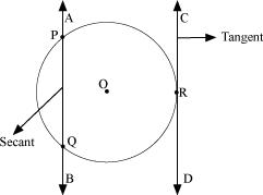 NCERT Solutions for Class 10 Math Chapter 4 - Circles