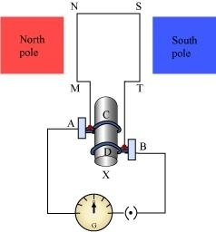 Describe The Principal And Working Of An Ac Generator With Diagram State Its Uses Also 4 Marks Science Magnetic Effects Of Electric Current 14113739 Meritnation Com
