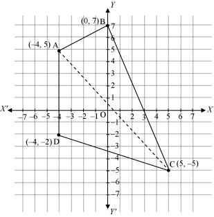 NCERT Solutions for Class 11 Science Math Chapter 10 - Straight Lines