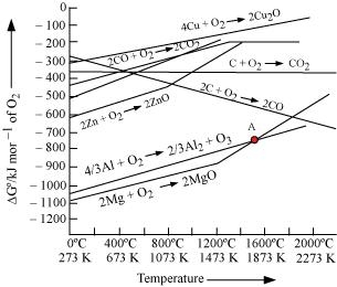 Ncert solutions for class 12 science chemistry chapter 6 general the above figure is a plot of gibbs energy ccuart Image collections