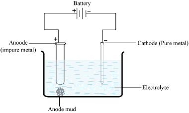 NCERT Solutions for Class 12 Science Chemistry Chapter 6 - General