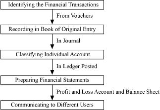 NCERT Solutions for Class 11 Commerce Accountancy Chapter 3