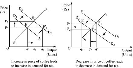coffee equilibrium price And equilibrium module 7 supply and demand: changes in supply and demand module 8 supply and demand: price controls the price of coffee rises.