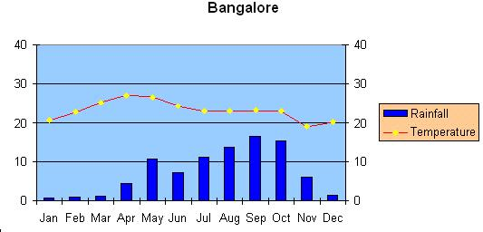how to calculate mean monthly rainfall