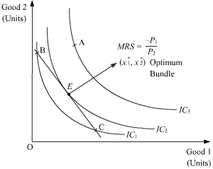 indifference curve consumer equilibrium