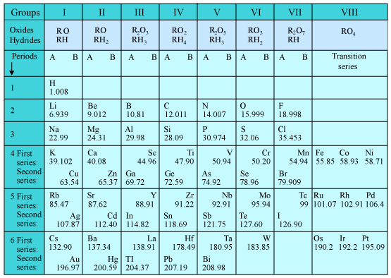 Characteristics of mendeleev periodic table chemistry classification this table is known asmendeleevs periodic tableas shown in the table his table contains vertical columns called groups and horizontal rows called periods urtaz