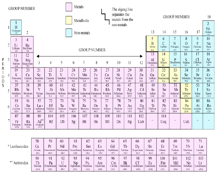 Plz give me the list of all element their atomic number for Periodic table 6 mark question