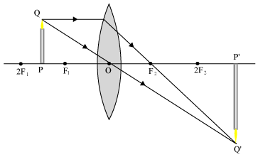 draw a ray diagram of image formation by convex lens