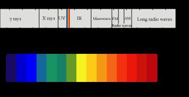 a) write the important characteristics of eletromagnatic
