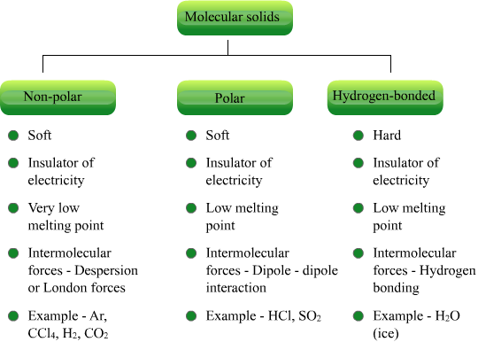 properties of molecular solid - Chemistry - The Solid ...
