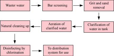water treatment process steps pdf